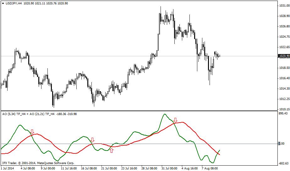 forex indicators: IFX_DAO